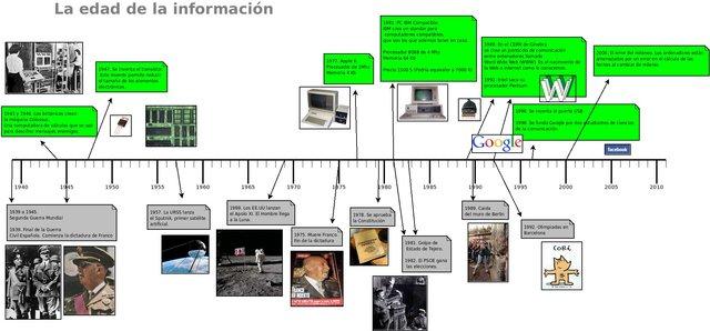 Historia de la informática y su evolución
