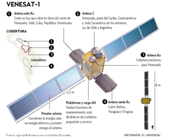 El satélite Simón Bolívar
