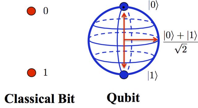 Surge la idea de computación cuántica