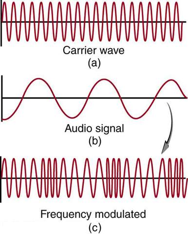 [ FM Waves ]