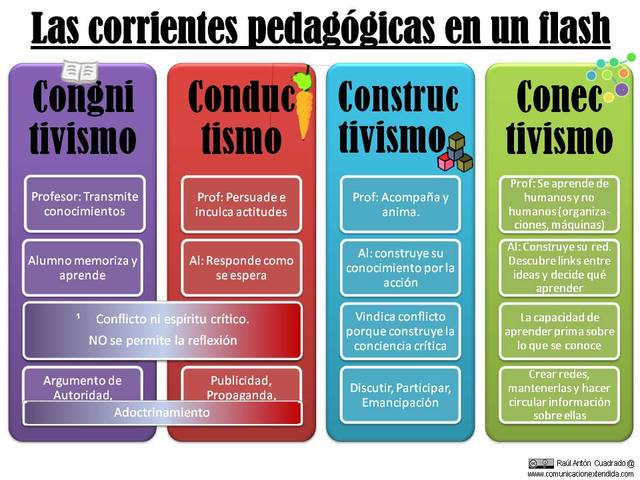 Corrientes Pedagógicas Contemporáneas, Siglos XX-XXI