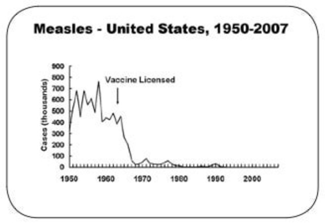 Inactivated Measels Vaccine