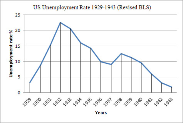 8.02 million Americans are unemployed.