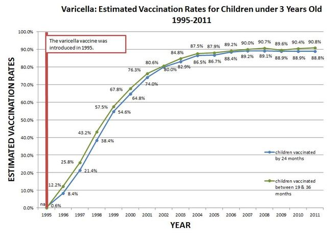 Varicella virus vaccine, live (Varivax by Merck) was licensed for the active immunization of persons 12 months of age and older.aricella Virus Vaccine