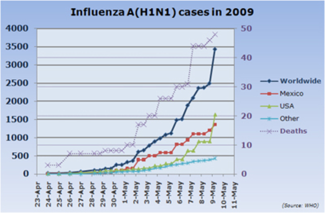 2009 Influenza Pandemic
