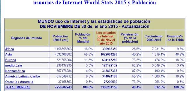 Estadisticas y usos de Internet