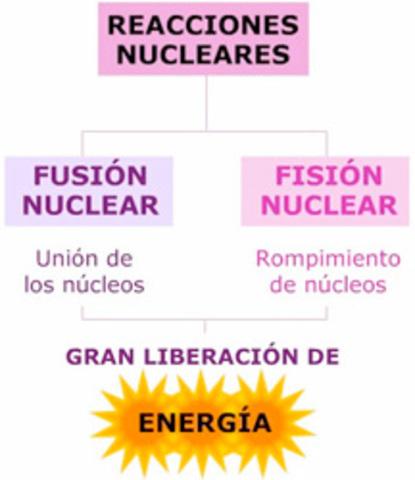 Reacción Nuclear Artificial