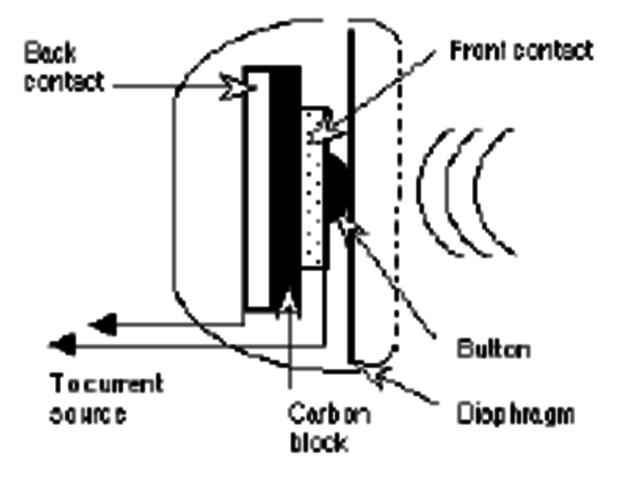 Preesentación de la patente de Thomas Edison