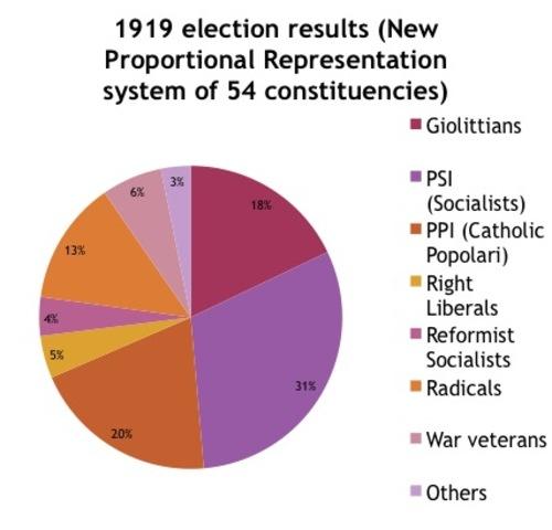 Failed Election(M)