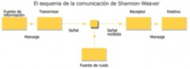 Shannon y Weaver Introdujeron el termino de la teoría de la información(modelo de comunicacion)