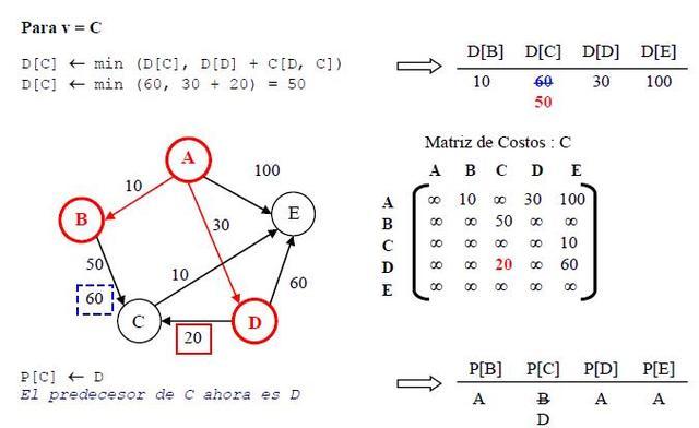 Avance en el análisis de los algoritmos