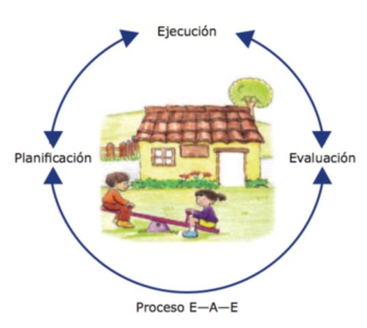 Elaboración del curriculum