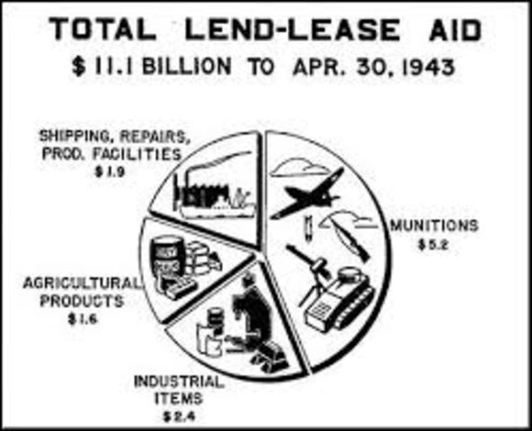 land-lease act