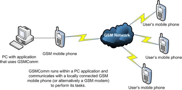 FUNCIONA EL GSM