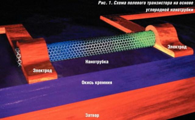 транзистор на основе нанотрубок
