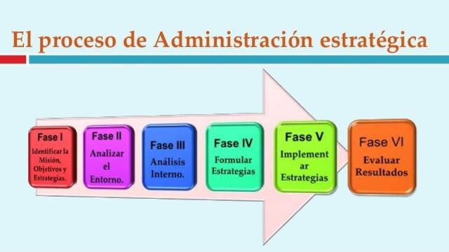 Administración Estrategica