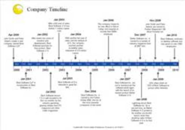 Wednesday, Intro Assign #2 Create A Timeline w/ Timetoast, Assign. 2.