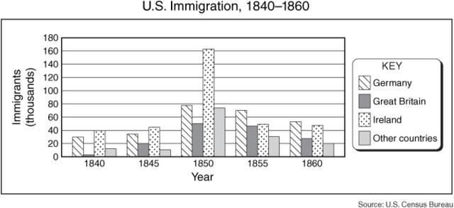 1850 United States Census