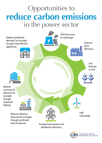 President Obama Announces the Clean Power Plan
