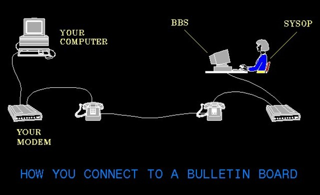 Se crea BBS (Bulletin Board Systems)