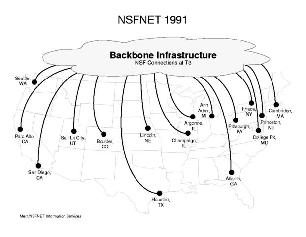 NSFNET (National Science Foundation Network)