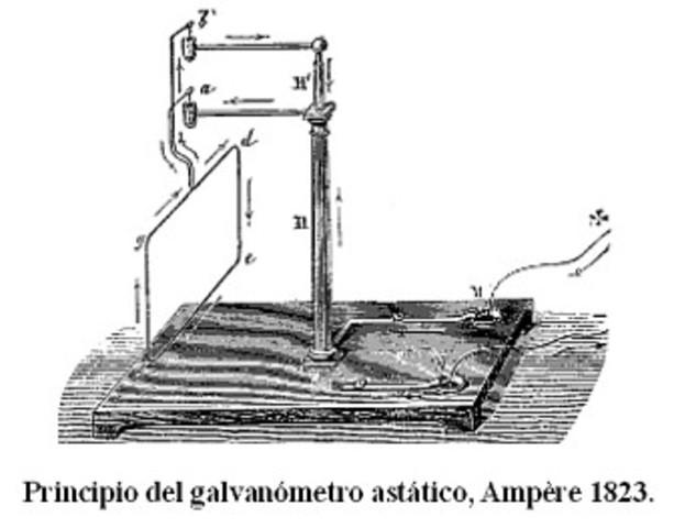 Invención del Galvanómetro