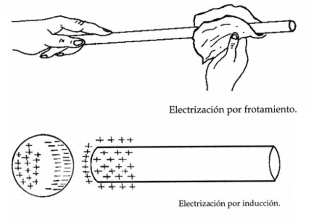 Cargas eléctricas por medio de fricción.