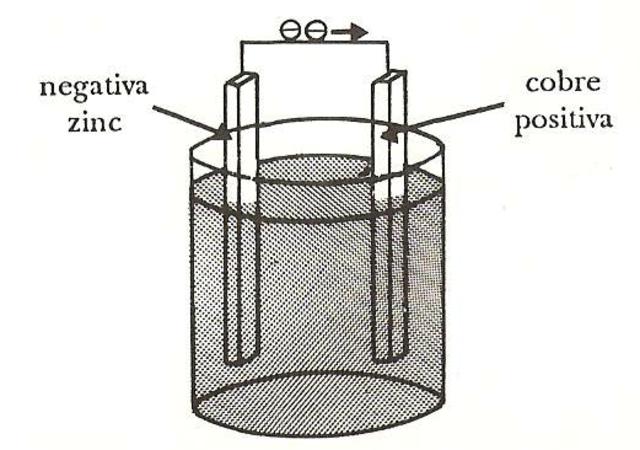 Alejandro Volta construyó una pila voltaica.