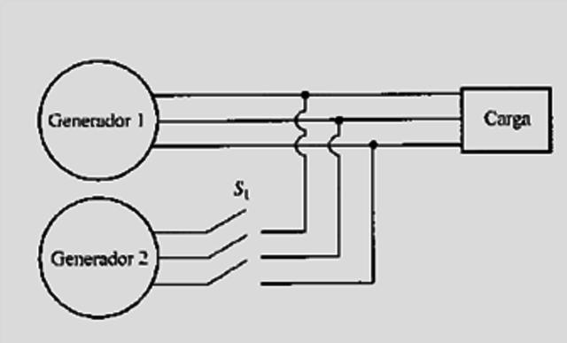 Se empezaron a utilizar conjuntos de generadores conectados en paralelo.