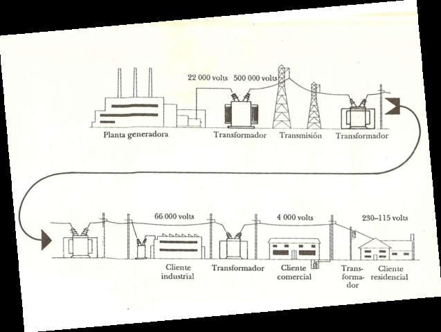 Thomas Alva Edison contribuyó con la estación eléctrica.