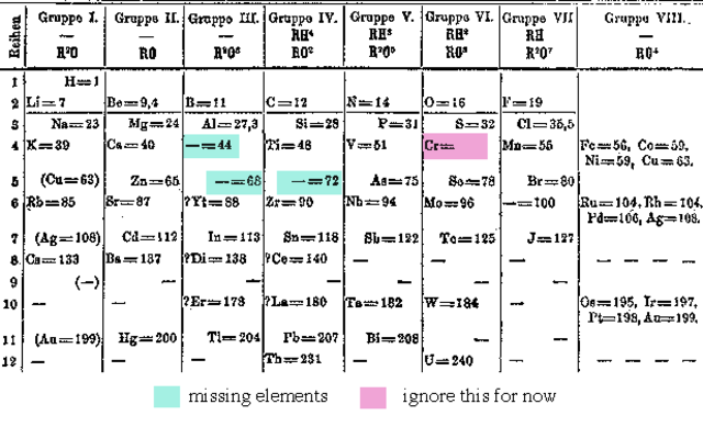 The First Periodic Table- Dmitri Mendeleev