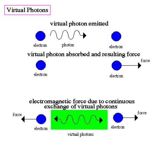 Virtual Photons
