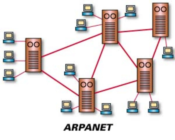 Arpanet y TCP/IP