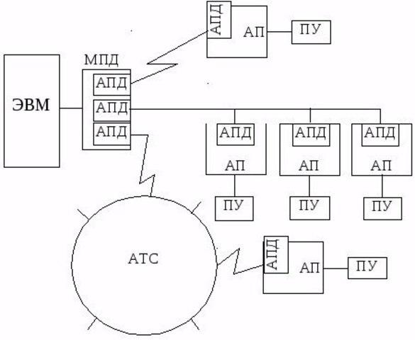 Предпоссылки компьютерных сетей