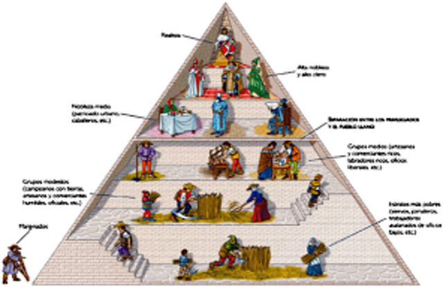 Feudalismo siglo X: la propiedad, nobles, villanos y siervos