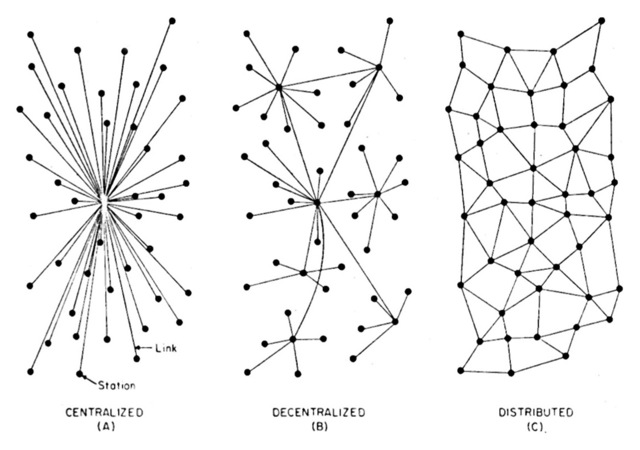 Децентрализованная модель Пола Берана