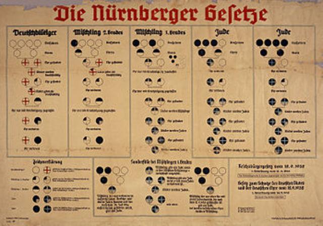 A: Lleis de Nurenberg