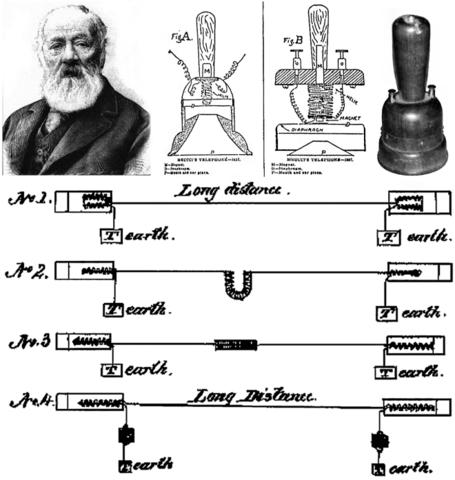 Invención del Teletrófono