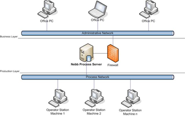 Introducción del LAN-based /WAN-based /intranet /Web-based