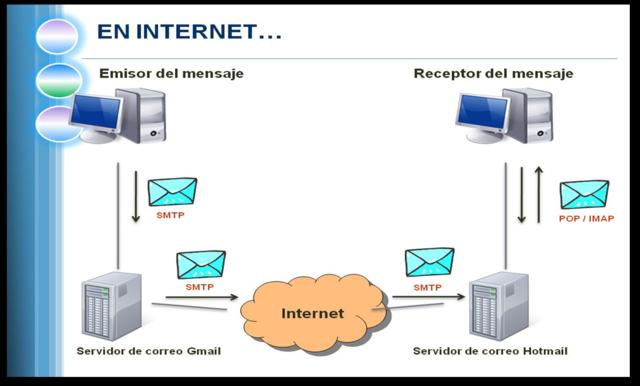 Protocolo SMTP