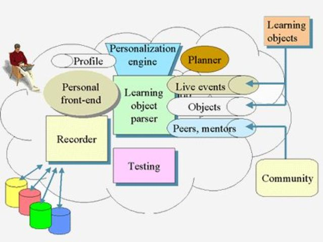 The rise of the Learning Management System