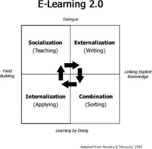 Nace el E- Learning 2.0