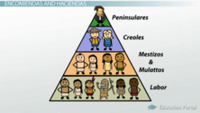 Encomienda system Period 1