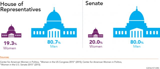 Women versus men