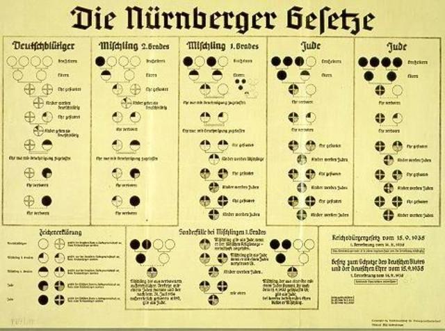 Nürnberger Rassegesetze