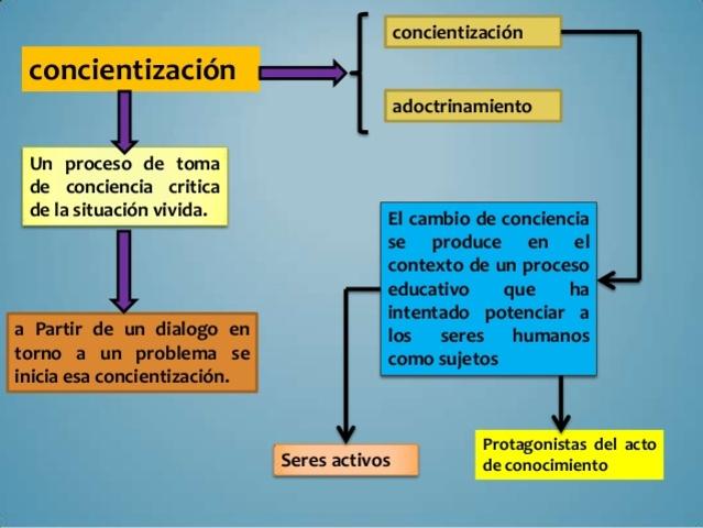 Freire puso en práctica su primer experiencia educativa de grupo, dentro de la Campaña Nacional de Alfabetización.