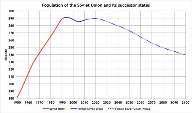 Graph of USSR Population