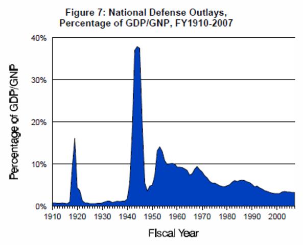 US military budget