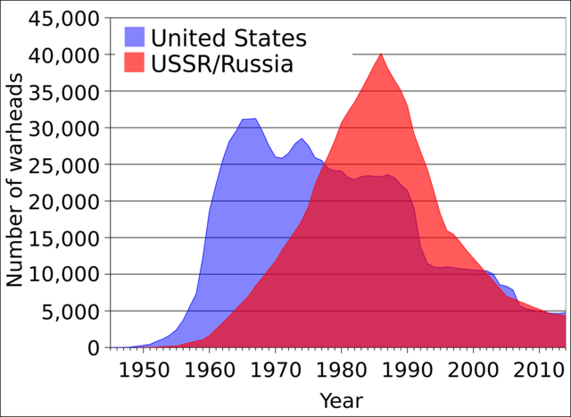 Graph of the Number of Warheads the US and USSR have during cold war