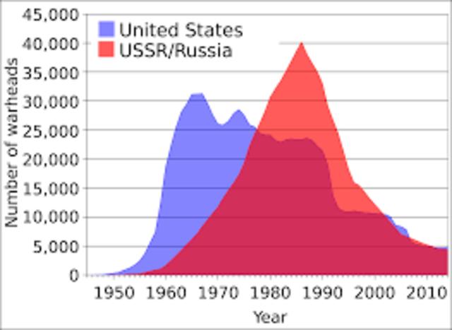 cold war statics